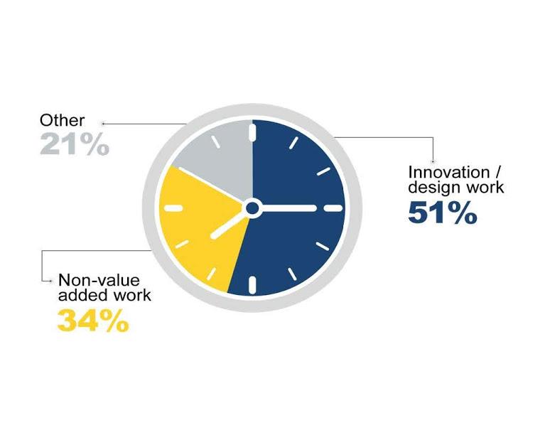 Aumentar la rentabilidad, al reducir el trabajo sin valor añadido en Ingeniería